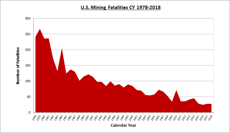 Downward trend of US Mining fatalities from 1978-2018