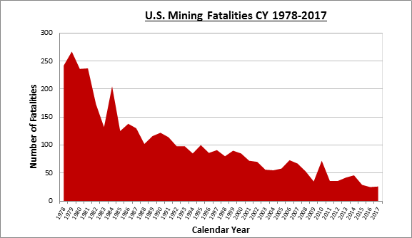 U.S. Mining fatalities CY 1978-2017