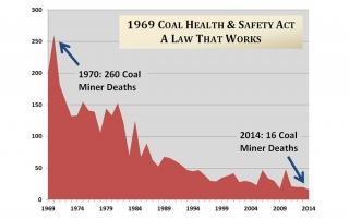 Graph showing reduction in coal mine fatalities in the 45 years since the Coal Act took effect.