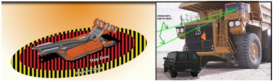 Proximity Detection/Collision Warning