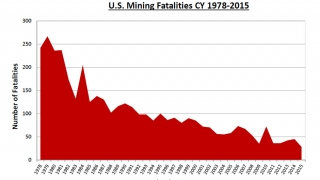 Downward trend of US Mining fatalities from 1978-2013