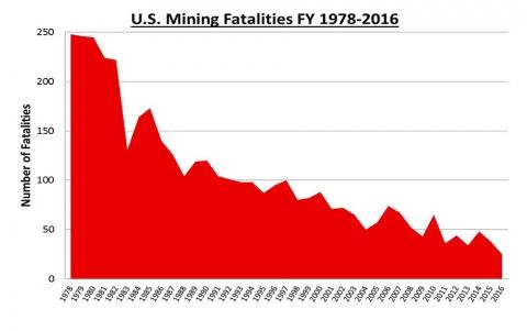 U.S. Mining fatalities FY 1978-2016