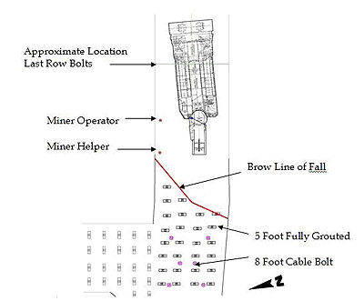 Drawing of Accident Scene Described in the Paragraph Above